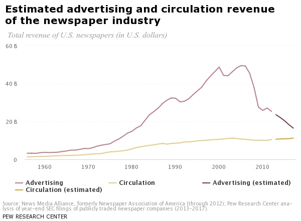 Estimated advertising and circulation revenue of the newspaper industry