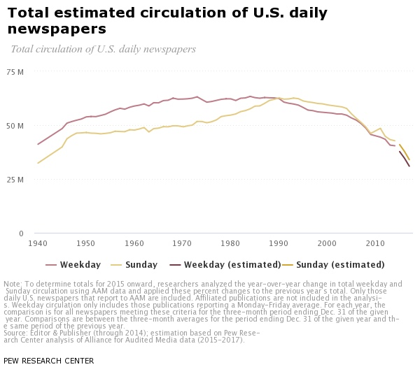 Total estimated circulation of U.S. daily newspapers