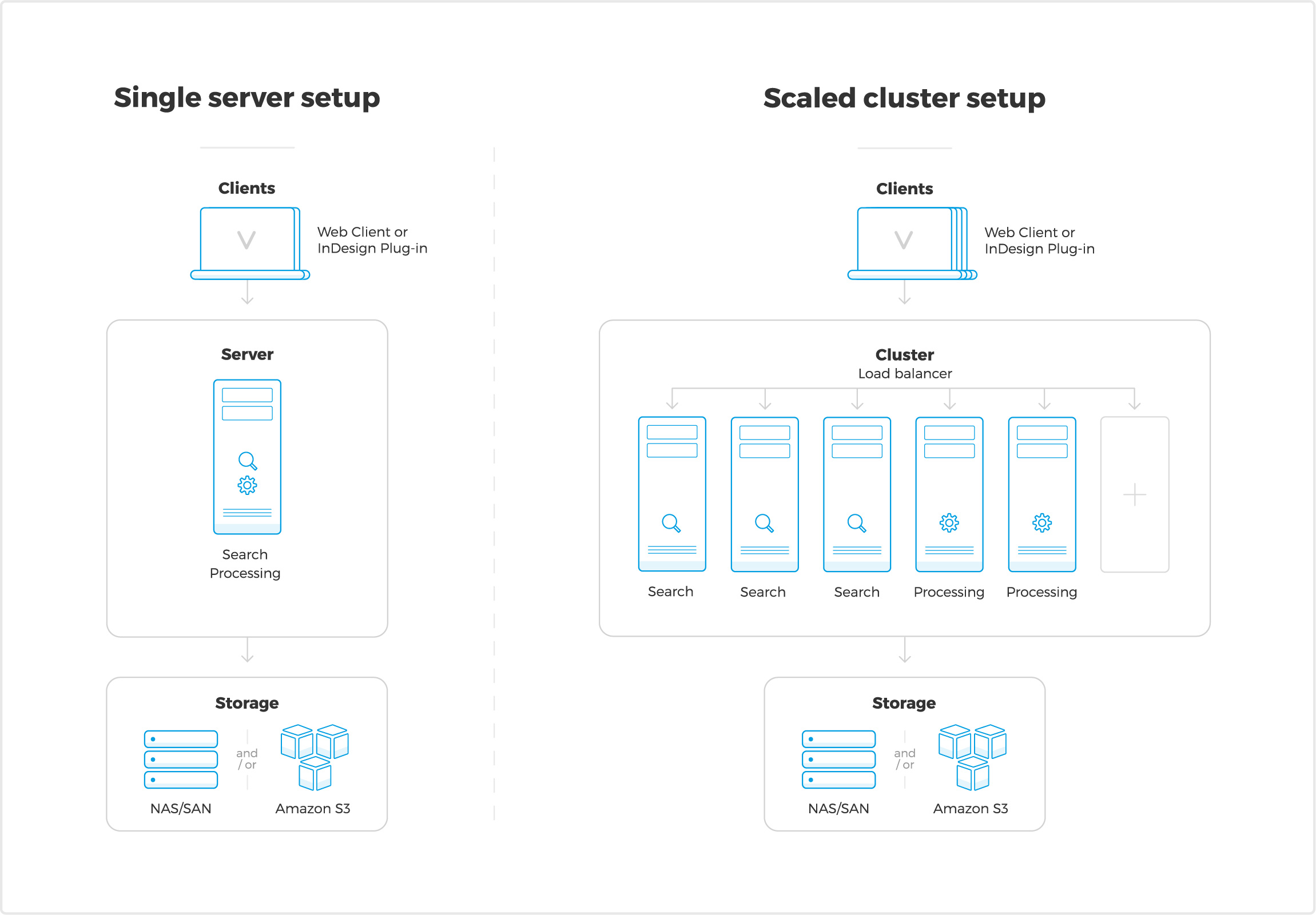 WoodWing Elvis DAM client-server setup overview. Choose either a single server setup or add multiple nodes for searching and processing. Storage can be either local or cloud (NAS, SAN, Amazon S3)