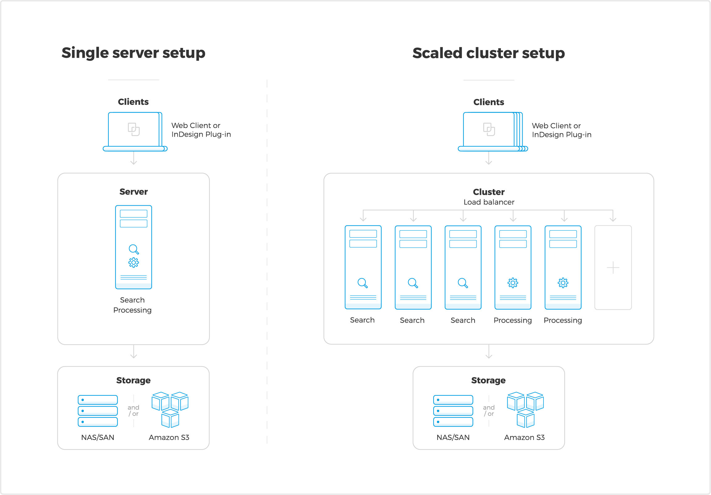 WoodWing Assets client-server setup overview. Choose either a single server setup or add multiple nodes for searching and processing. Storage can be either local or cloud (NAS, SAN, Amazon S3)